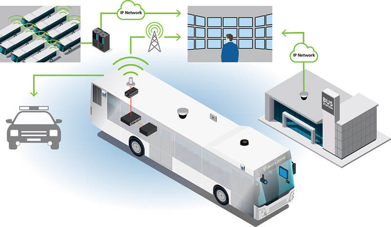 an illustration of a video surveillance deployment on a bus and at a bus station, with video feeding in to a monitoring center. This illustration also shows how video can be uploaded wirelessly at a bus yard or accessed remotely by emergency service personnel