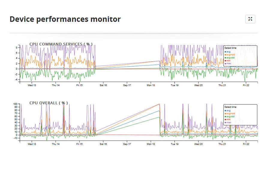 March Networks Command Recording Server Statistics Dashboards