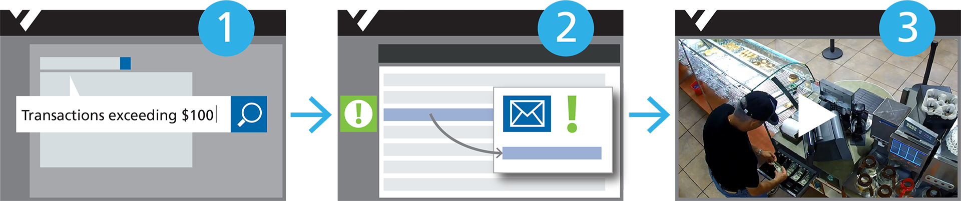 An illustration showing how Searchlight's business rules tool lets users input the transaction type they're looking for, receive an alert, and find video evidence.