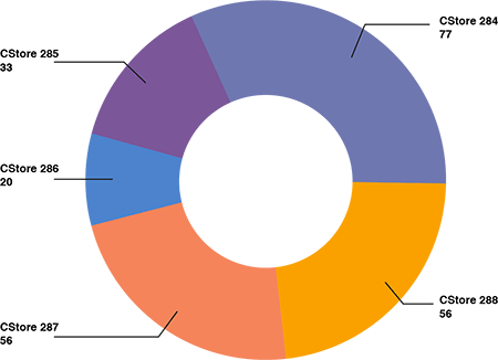 A donut chart from the Searchlight for Retail software