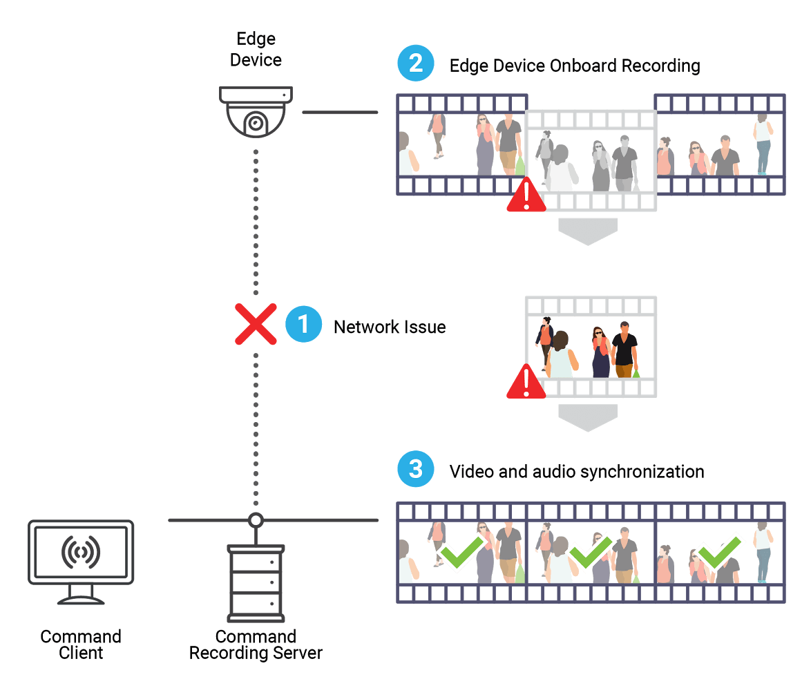 an illustration showing how March Networks cameras continue to record video during a network outage. The Shadow archiving feature re-inserts the recorded video from the camera in the right sequence.