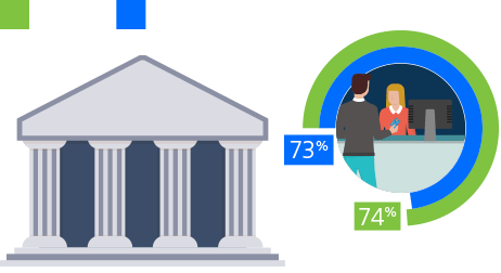 In 2018, 73% of Americans banked at a local retail branch