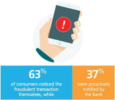 63% of Americans noticed a fraudulent transaction before their bank