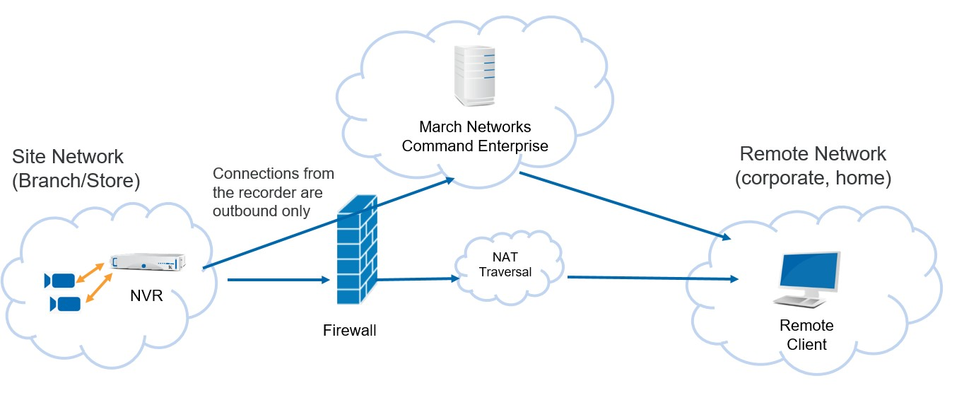 A diagram showing remote video surveillance access with NAT Traversal