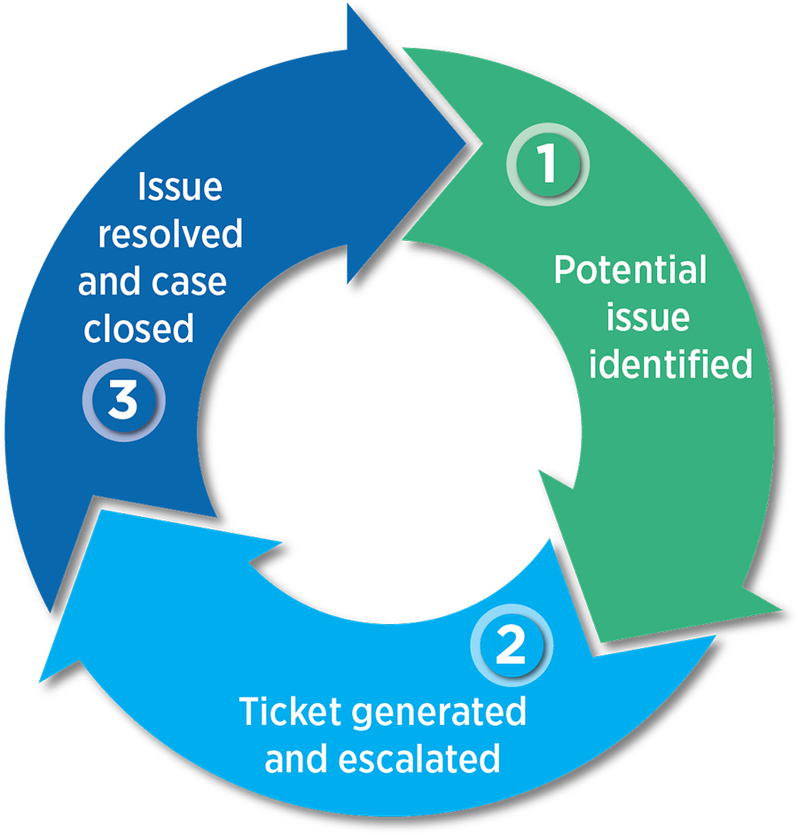 A diagram of a circle showing three stages of the Insight closed-loop workflow: from issue identification, to ticket generation to issue resolution.